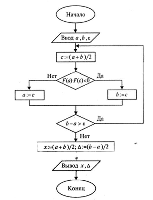 схема алгоритм деления