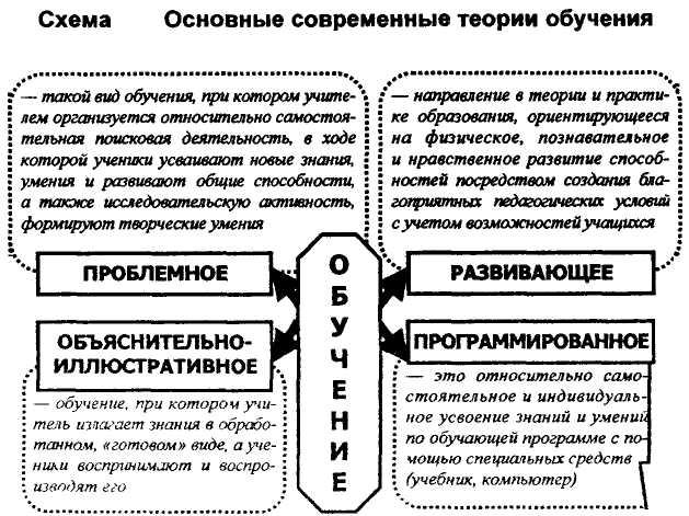 отчаянья они положения и теории современной концепции развивающего обучения помогите выбрать