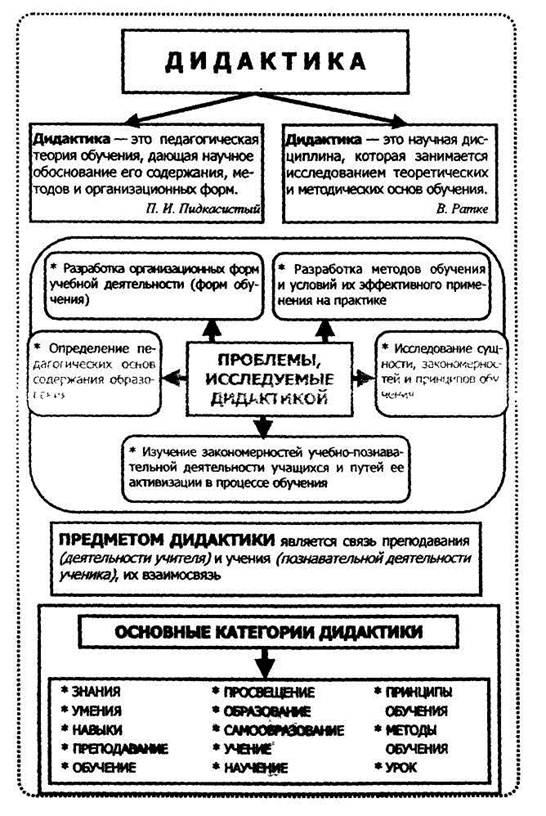 дидактический процесс схема