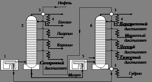 Схема атмосферно-вакуумные трубчатками