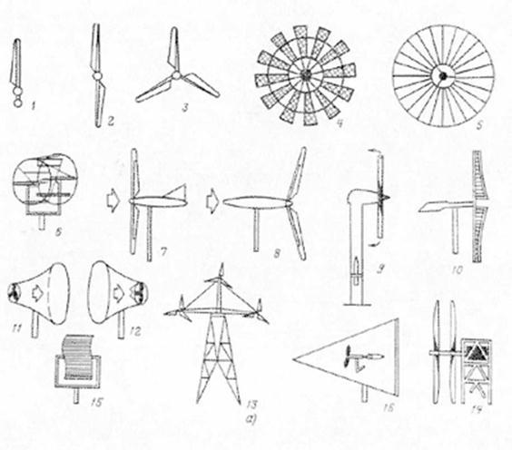 Ветрогенераторы горизонтальные своими руками