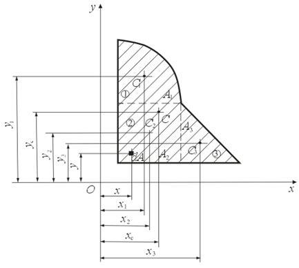 Центры тяжести простых фигур  ПроСопроматру