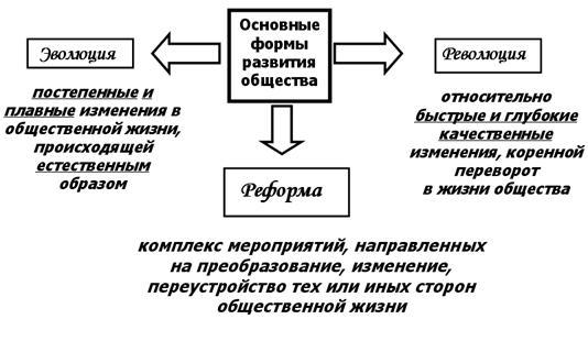 Социальный прогресс прогресс реформа революция социальные экономические политические кратковременные долговременные