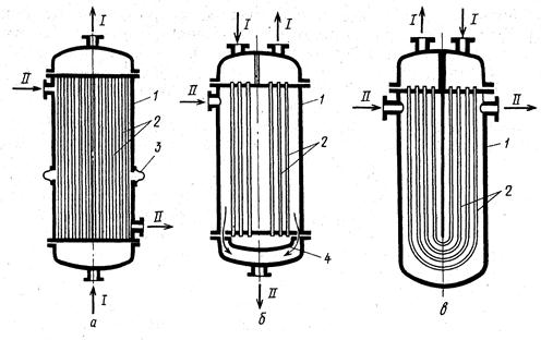 Реферат теплообменник с плавающей г трубчатка теплообменника