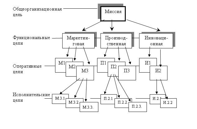 Дерево целей схема примеры