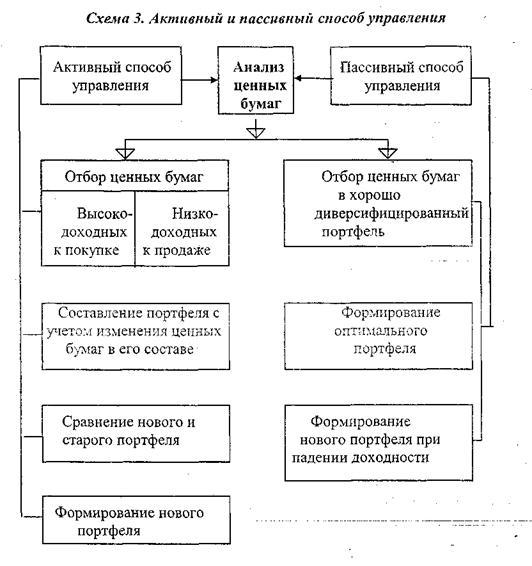 Принципы формирования и управления портфелем ценных бумаг