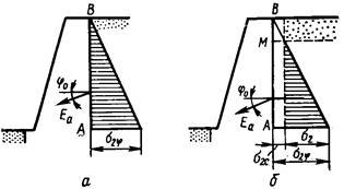 При определении давления на подпорные стены методом предложенным ш кулоном