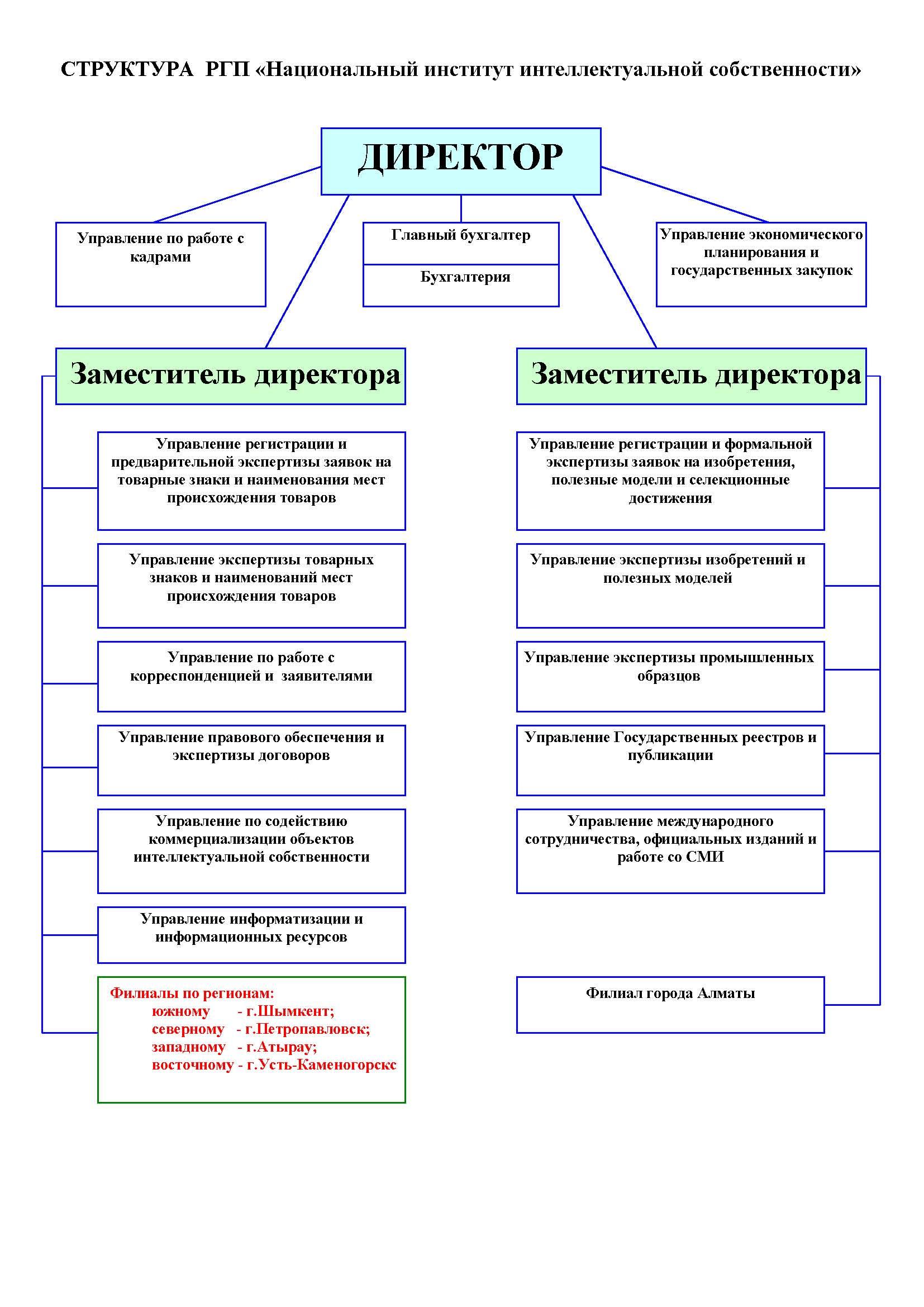 Формы собственности схема с характеристикой