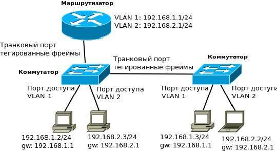 зубки, компьютерные сети понятие портов личного