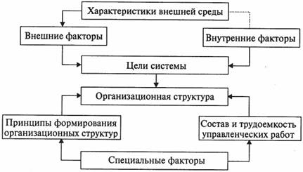 Реферат разработка структурной схемы