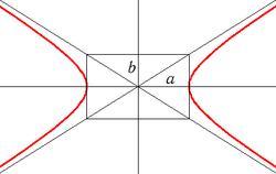 Эксцентриситет параболы