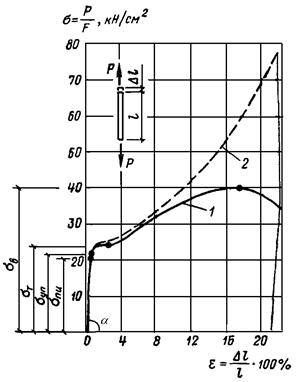 Предел текучести предел прочности допускаемые напряжение