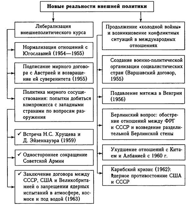 1985 р - квітневий пленум, який проголосив курс на прискорення соціально-економічного розвитку срср (реформа а