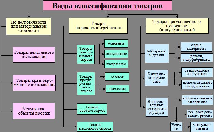Классификация товаров в схемах 56