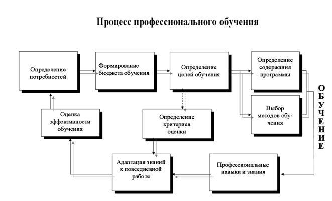 Схема отзыва на тренинг