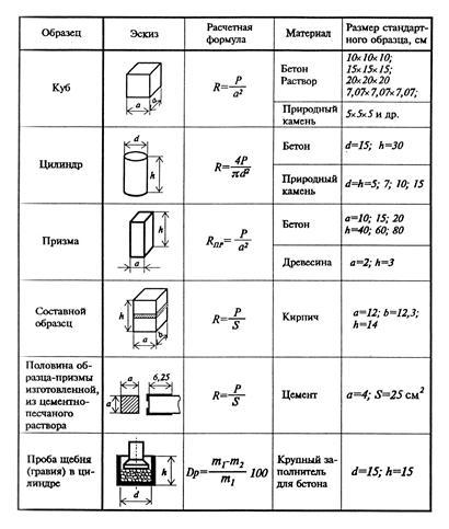 Перевод марок сталей 09г2с6 и 12