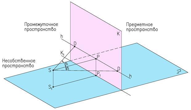 Как сделать обратную проекцию