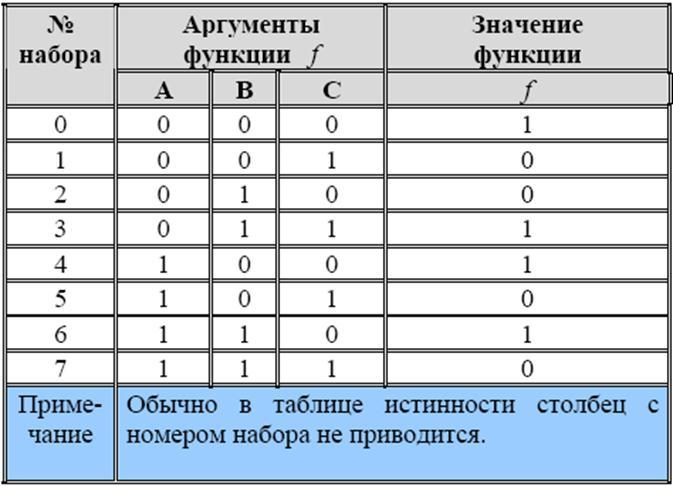 Презентация таблицы истинности логических операций