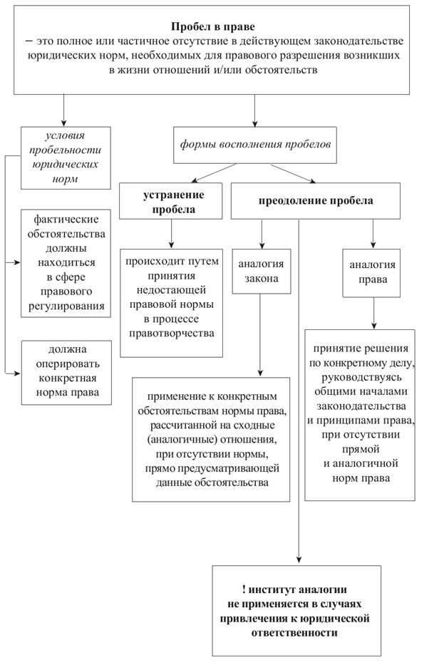 Теоретические Проблемы Коммерческого Права России