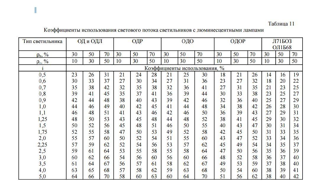 таблицы коэффициента полнодревесности