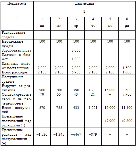 Налоговый календарь на примере организации