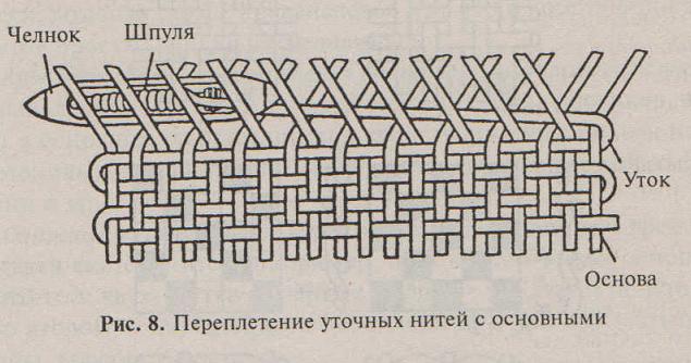 В плетении нити-уток