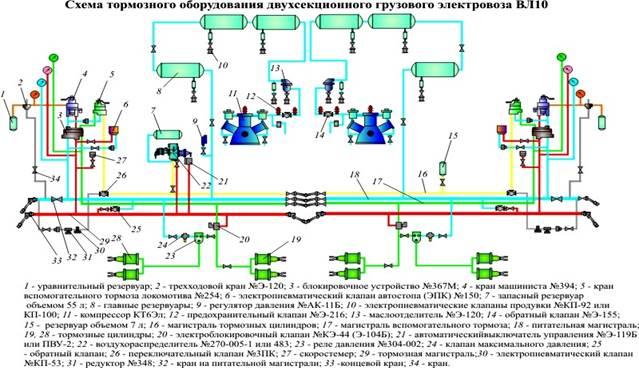 (Схема тормозного оборудования