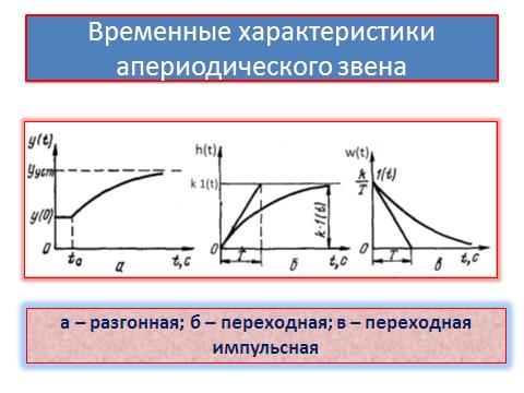 определение постоянной времени по графику переходного процесса