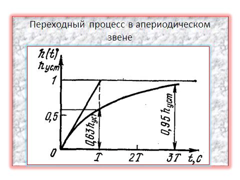 Структурные схемы САУ.