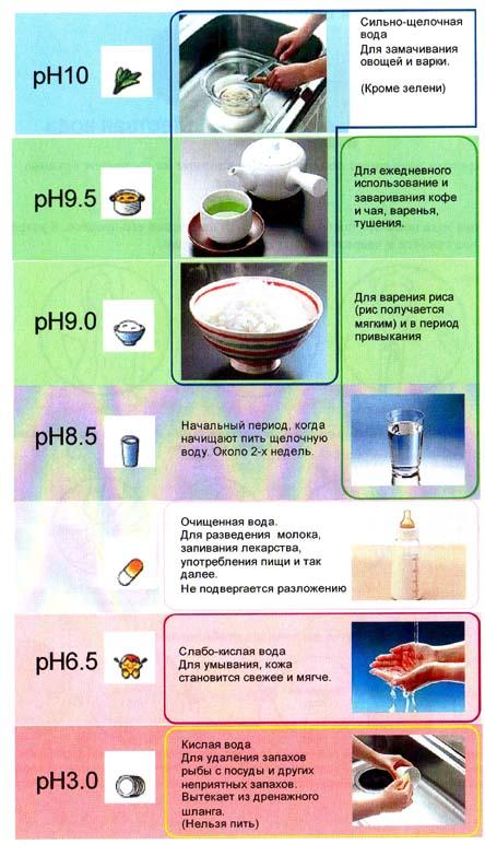 Как сделать щелочную воду