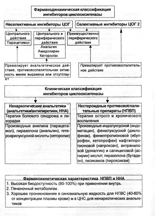 stupenchataya-analgeticheskaya-terapiya