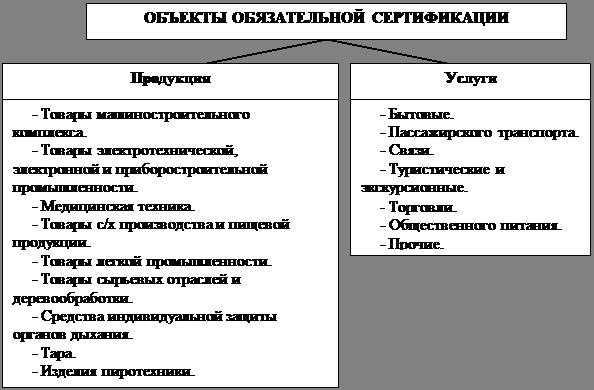 Реферат на тему добровольная и обязательная сертификация 8344