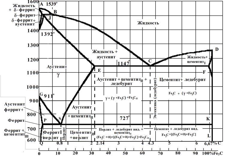 Диаграмма железо-цементит (Fe