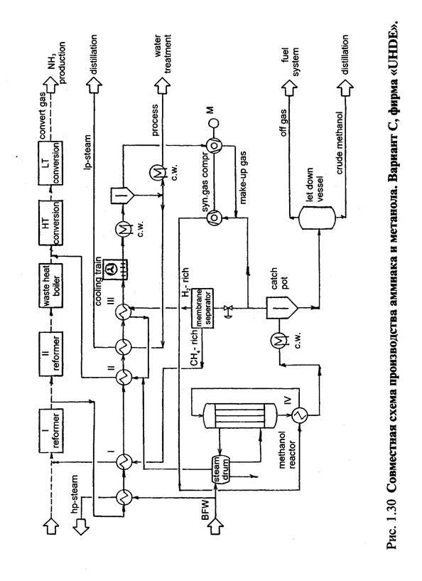 синтеза метанола при