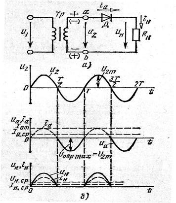 Рисунок 15.1-Схема (а) и