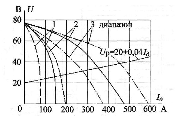 ВСХ генератора ГД-4006
