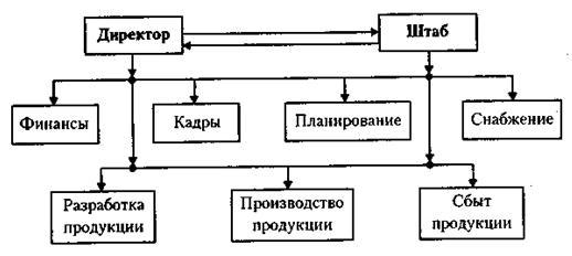 Линейно-штабная структура