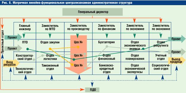 схема линейная матричная дивизиональная