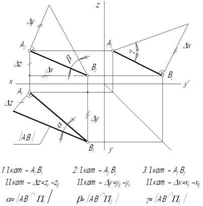 Определение натуральной величины отрезка прямой общего положения