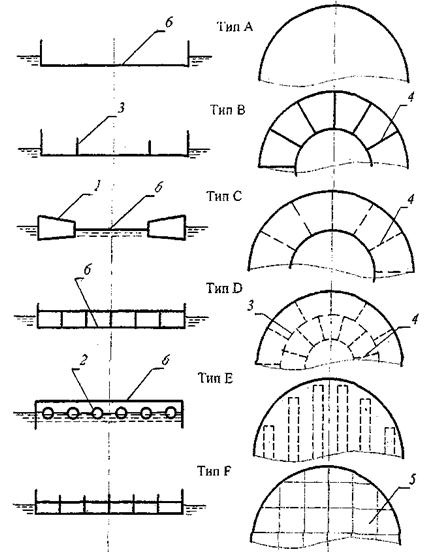 1 – периферийный понтон; 2