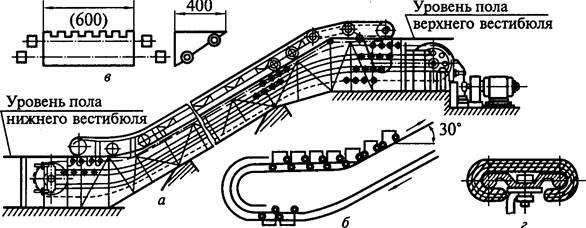 Эскалатор: а — общий вид;