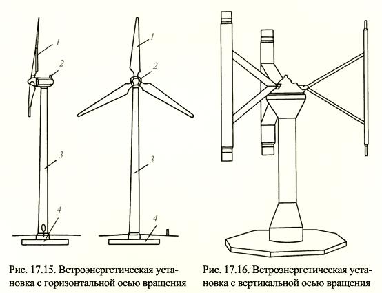 Ветряки с вертикальной осью вращения своими руками