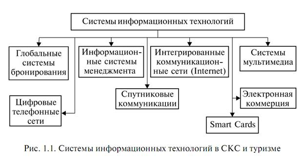 Системы информационных технологий в социально культурном сервисе и  Системы информационных технологий в социально культурном сервисе и туризме