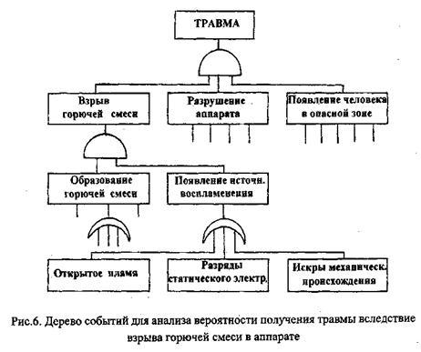 дерево причин и опасностей примеры