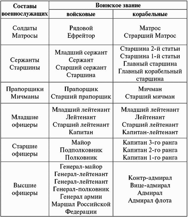 Вооруженных сил Российской