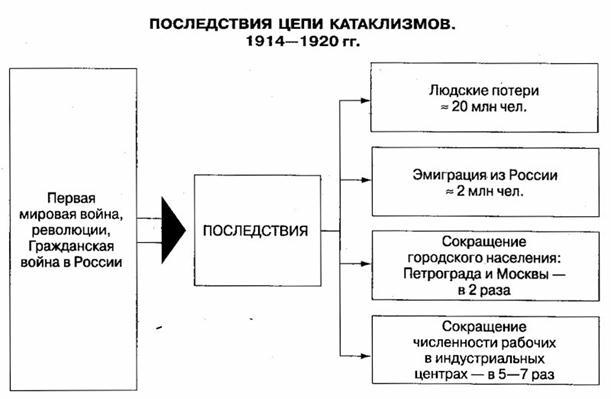 Военный коммунизм теория и практика