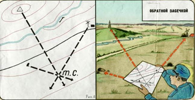 Сличение карты с местностью