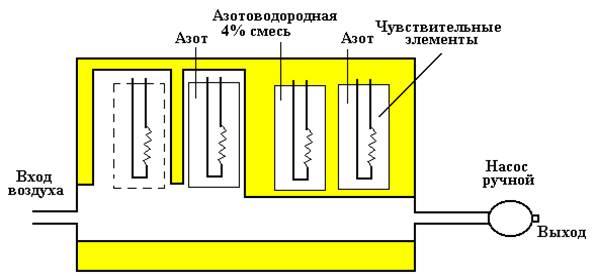 Газовая схема газоанализатора