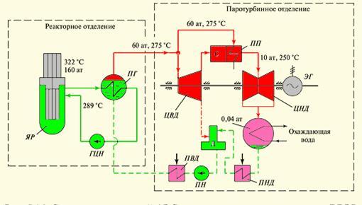 Рис.9–Схема двухконтурной АЭС