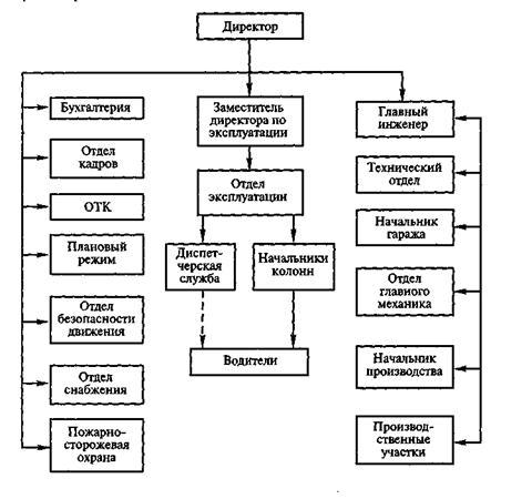 Рисунок 6 - Структурная схема